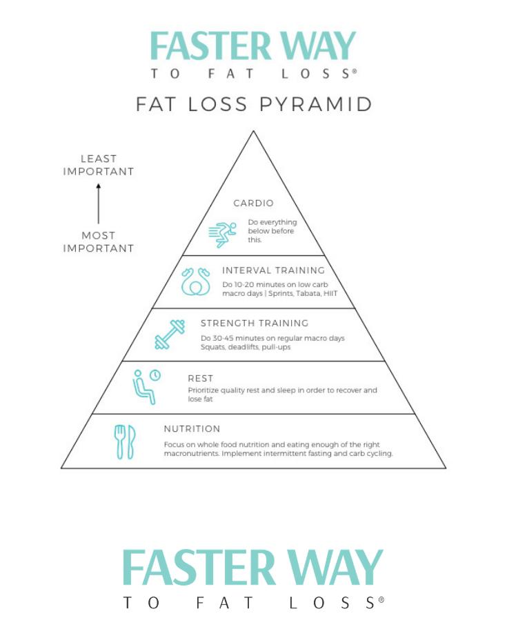 FWTFL pyramid